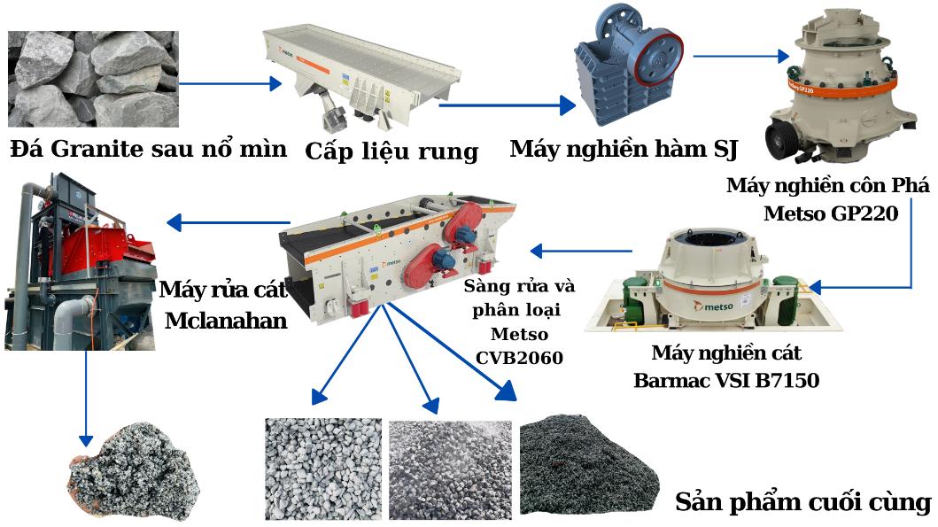 Dây chuyền máy rửa cát do Thanh Long JSC cung cấp