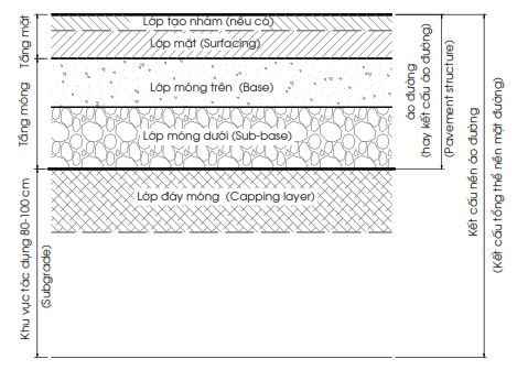 cấp phối đá dăm cho cao tốc, sơ đô kết cấu mặt đường